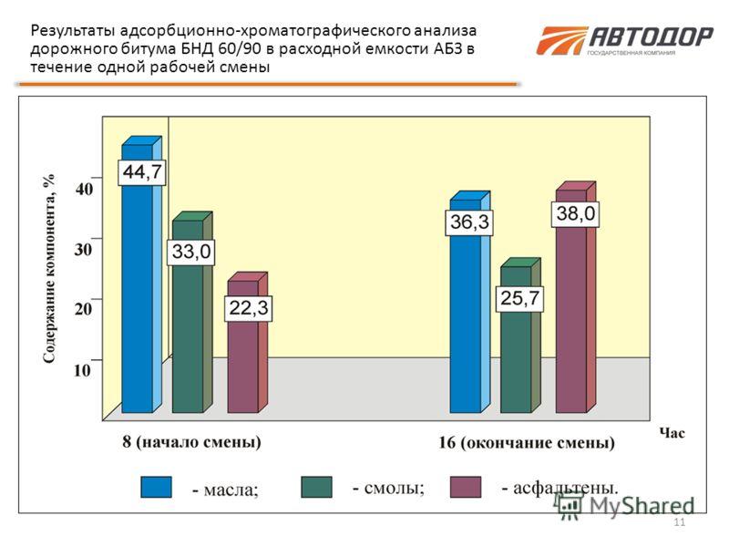 11 Результаты адсорбционно-хроматографического анализа дорожного битума БНД 60/90 в расходной емкости АБЗ в течение одной рабочей смены