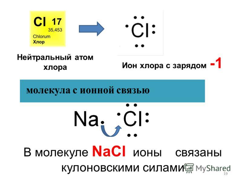 19 Нейтральный атом хлора Ион