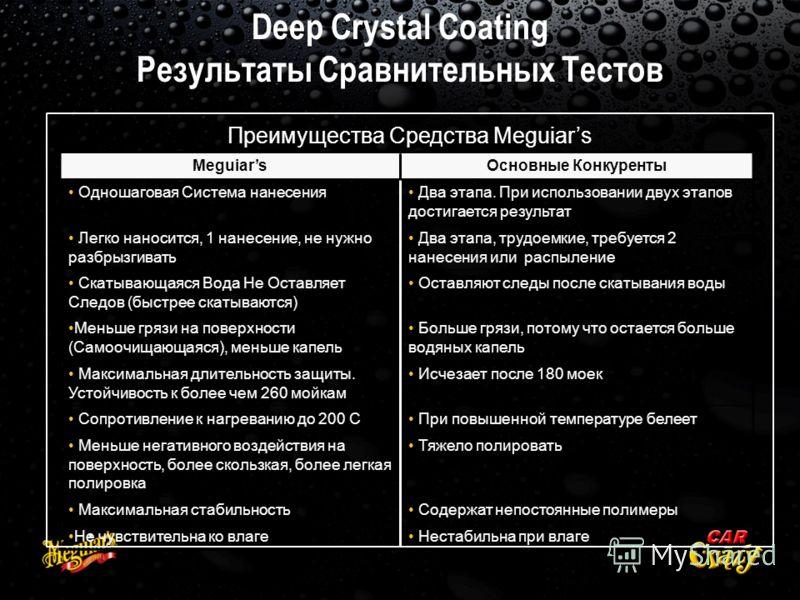 Deep Crystal Coating Результаты Сравнительных Тестов MeguiarsОсновные Конкуренты Одношаговая Система нанесения Два этапа. При использовании двух этапов достигается результат Легко наносится, 1 нанесение, не нужно разбрызгивать Два этапа, трудоемкие,