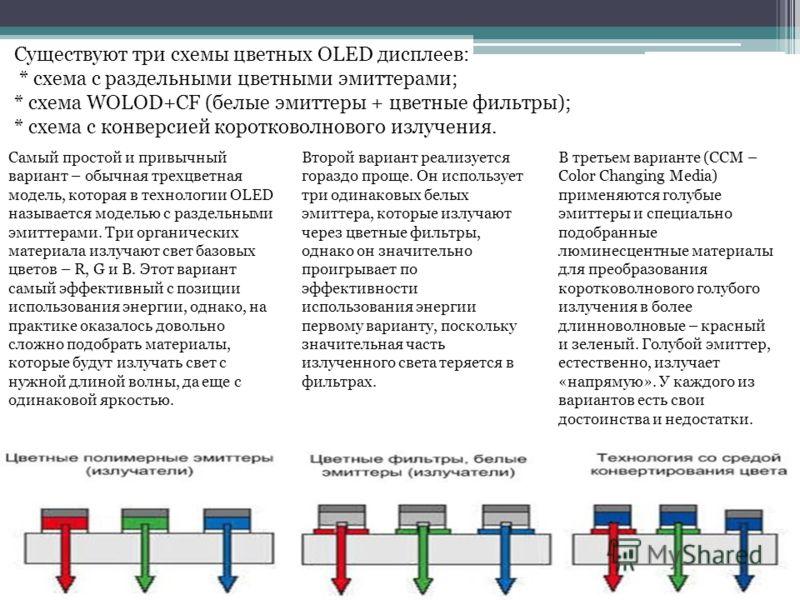 Существуют три схемы цветных OLED дисплеев: * схема с раздельными цветными эмиттерами; * схема WOLOD+CF (белые эмиттеры + цветные фильтры); * схема с конверсией коротковолнового излучения. Самый простой и привычный вариант – обычная трехцветная модел