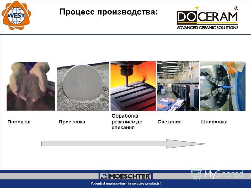 Процесс производства: ПорошокПрессовка Обработка резанием до спекания СпеканиеШлифовка