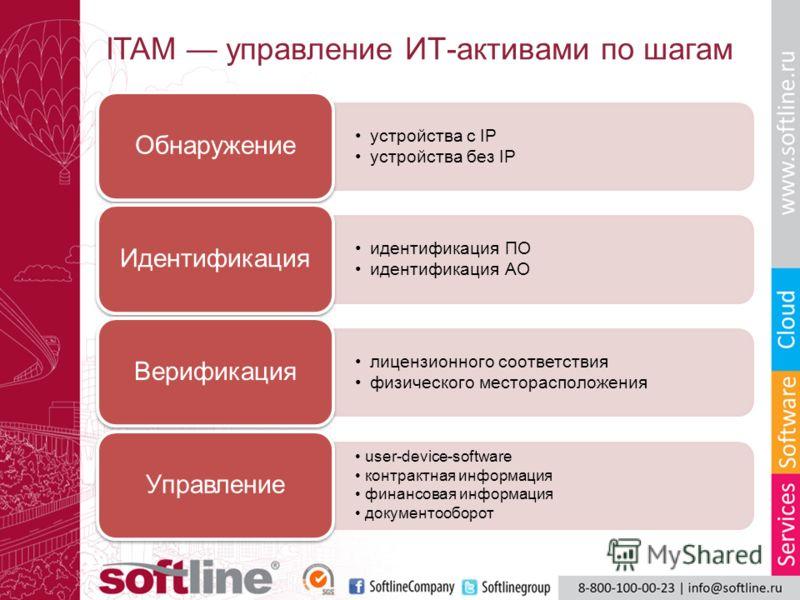 ITAM управление ИТ-активами по шагам устройства с IP устройства без IP Обнаружение идентификация ПО идентификация АО Идентификация лицензионного соответствия физического месторасположения Верификация user-device-software контрактная информация финанс
