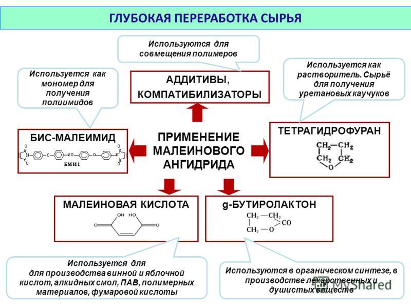 ПРИМЕНЕНИЕ МАЛЕИНОВОГО АНГИДРИДА g-БУТИРОЛАКТОН ТЕТРАГИДРОФУРАН МАЛЕИНОВАЯ КИСЛОТА БИС-МАЛЕИМИД АДДИТИВЫ, КОМПАТИБИЛИЗАТОРЫ Используются для совмещения полимеров Используются в органическом синтезе, в производстве лекарственных и душистых веществ Исп