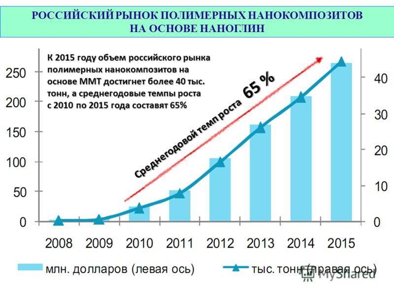 РОССИЙСКИЙ РЫНОК ПОЛИМЕРНЫХ НАНОКОМПОЗИТОВ НА ОСНОВЕ НАНОГЛИН К 2015 году объем российского рынка полимерных нанокомпозитов на основе ММТ достигнет более 40 тыс. тонн, а среднегодовые темпы роста с 2010 по 2015 года составят 65% Среднегодовой темп ро