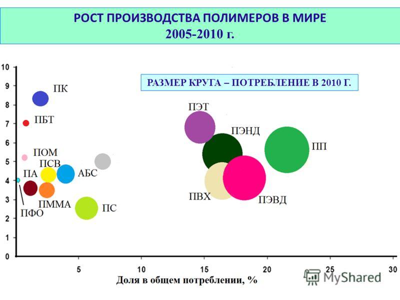 РОСТ ПРОИЗВОДСТВА ПОЛИМЕРОВ В МИРЕ 2005-2010 г. РАЗМЕР КРУГА – ПОТРЕБЛЕНИЕ В 2010 Г.