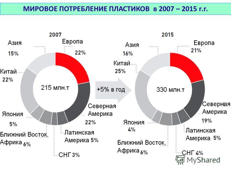 МИРОВОЕ ПОТРЕБЛЕНИЕ ПЛАСТИКОВ в 2007 – 2015 г.г.