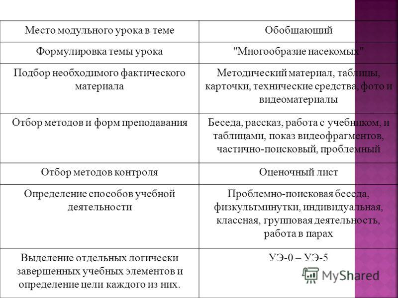 Место модульного урока в темеОбобщающий Формулировка темы урока