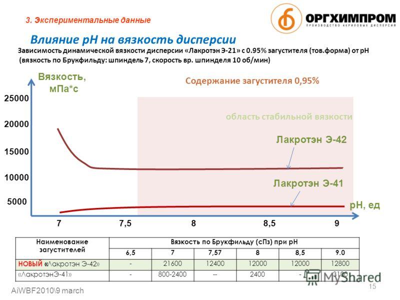 Влияние рН на вязкость дисперсии Зависимость динамической вязкости дисперсии «Лакротэн Э-21» с 0.95% загустителя (тов.форма) от рН (вязкость по Брукфильду: шпиндель 7, скорость вр. шпинделя 10 об/мин) Содержание загустителя 0,95% 15 область стабильно