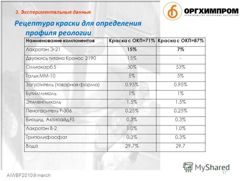 Рецептура краски для определения профиля реологии Наименование компонентовКраска с ОКП=71%Краска с ОКП=87% Лакротэн Э-21 15%7% Двуокись титана Кронос 219015%- Омиакарб 530%53% Тальк ММ-105% Загуститель (товарная форма)0,95% Бутилгликоль1% Этиленглико