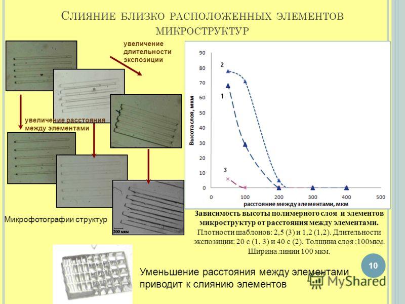 С ЛИЯНИЕ БЛИЗКО РАСПОЛОЖЕННЫХ ЭЛЕМЕНТОВ МИКРОСТРУКТУР 10 Зависимость высоты полимерного слоя и элементов микроструктур от расстояния между элементами. Плотности шаблонов: 2,5 (3) и 1,2 (1,2). Длительности экспозиции: 20 с (1, 3) и 40 с (2). Толщина с
