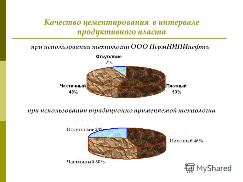 Качество цементирования в интервале продуктивного пласта при использовании традиционно применяемой технологии при использовании технологии ООО ПермНИПИнефть Отсутствие 24% Плотный 46% Частичный 30%