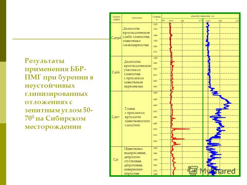 Результаты применения ББР- ПМГ при бурении в неустойчивых глинизированных отложениях с зенитным углом 50- 70 0 на Сибирском месторождении 1320 1330 1340 1350 1360 1370 1380 1390 1400 1410 1420 1430 1440 1450 1460 1470 1480 1490 1500 1510 1520 1530 15