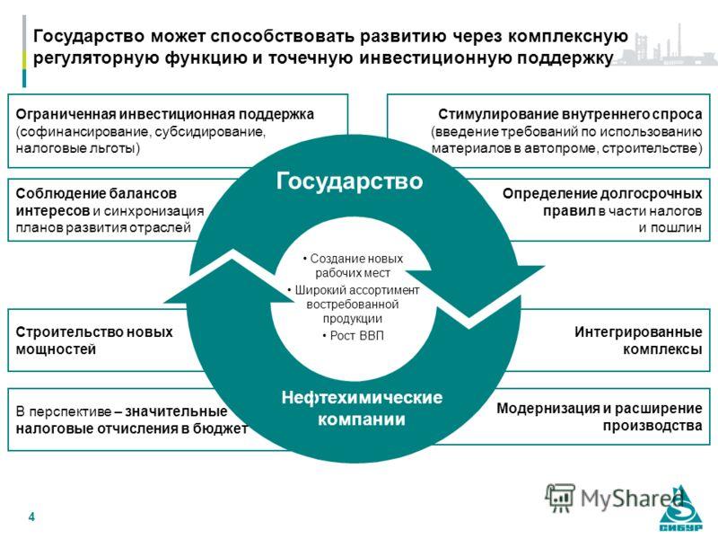 4 Государство может способствовать развитию через комплексную регуляторную функцию и точечную инвестиционную поддержку Определение долгосрочных правил в части налогов и пошлин Соблюдение балансов интересов и синхронизация планов развития отраслей Огр