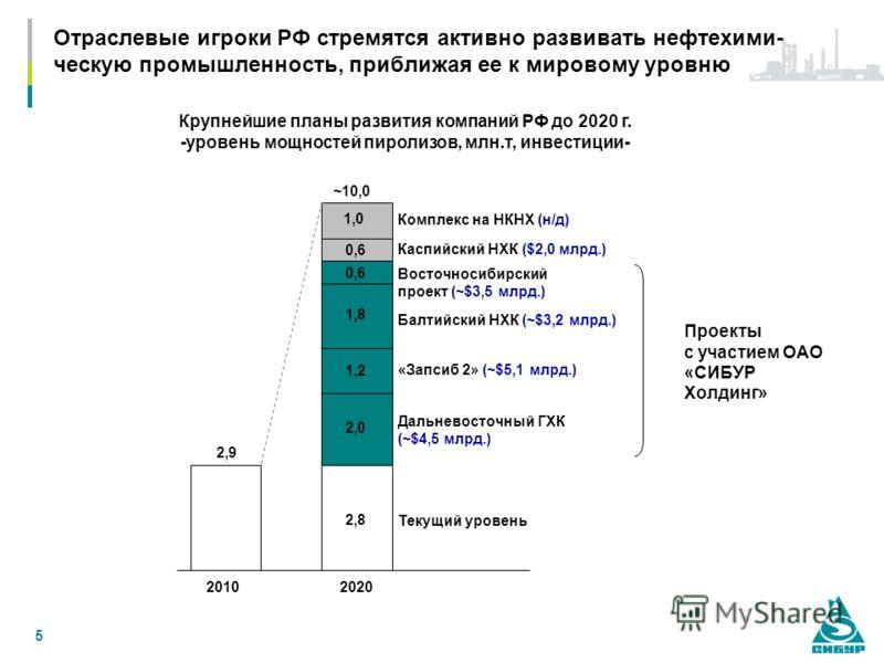 5 Отраслевые игроки РФ стремятся активно развивать нефтехими- ческую промышленность, приближая ее к мировому уровню Крупнейшие планы развития компаний РФ до 2020 г. -уровень мощностей пиролизов, млн.т, инвестиции- 2,0 1,2 1,8 0,6 1,0 2010 Комплекс на