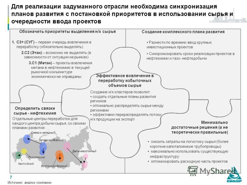 7 Для реализации задуманного отрасли необходима синхронизация планов развития с постановкой приоритетов в использовании сырья и очередности ввода проектов Эффективное вовлечение в переработку избыточных объемов сырья Определить связки сырье - нефтехи