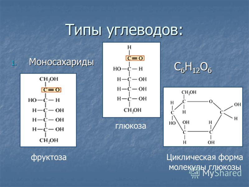 Типы углеводов: 1. Моносахариды глюкоза фруктозаЦиклическая форма молекулы глюкозы С6Н12О6