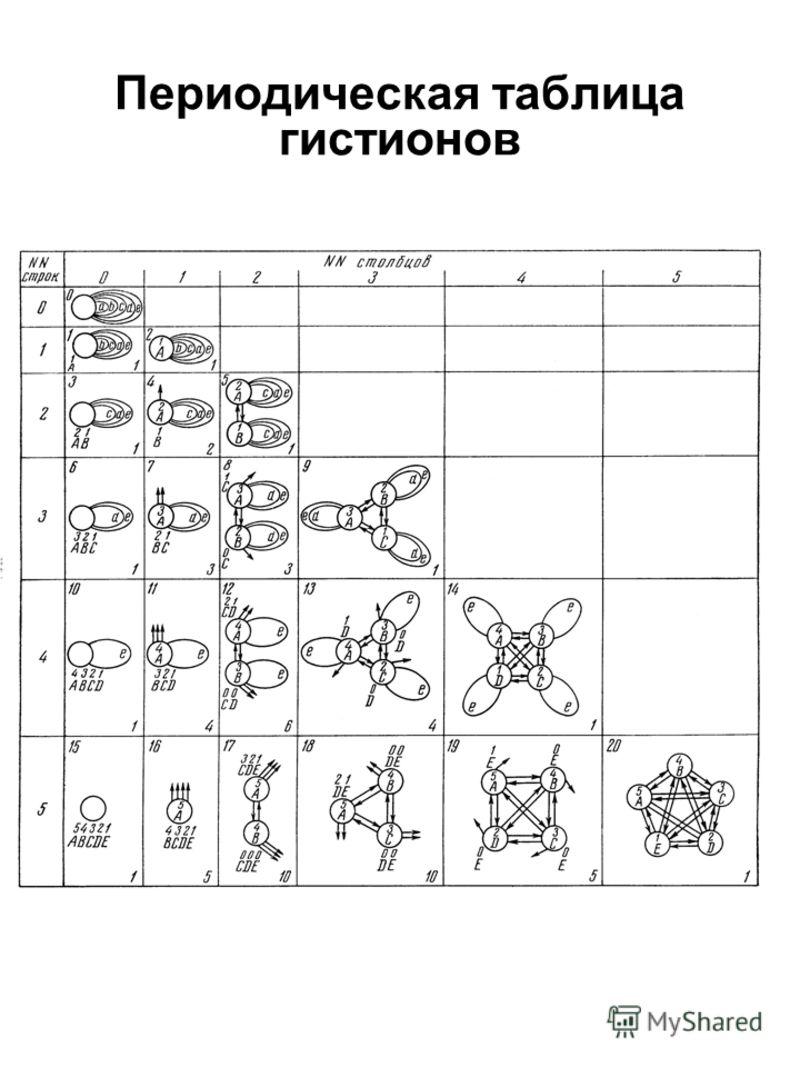Периодическая таблица гистионов