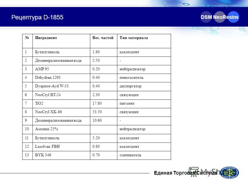 Единая Торговая Система DSM NeoResins Рецептура D-1855 ИнгредиентВес. частейТип материала 1Бутилгликоль1.80коалесцент 2Деминерализованная вода2.50- 3AMP 950.20нейтрализатор 4Dehydran 12930.40пеногаситель 5Dysperse-Ayd W-330.40диспергатор 6NeoCryl BT-