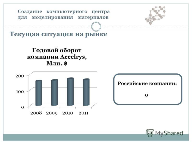 Российские компании: 0 Текущая ситуация на рынке