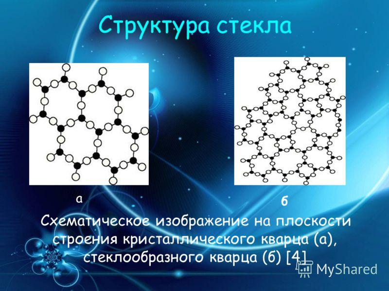 Структура стекла Схематическое изображение на плоскости строения кристаллического кварца (а), стеклообразного кварца (б) [4] а б