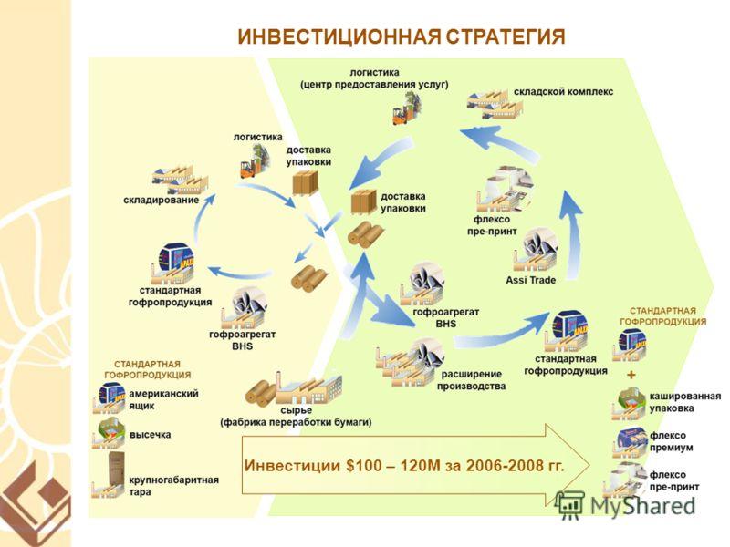ИНВЕСТИЦИОННАЯ СТРАТЕГИЯ Инвестиции $100 – 120M за 2006-2008 гг.