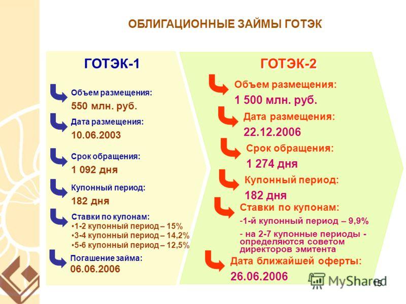 15 ГОТЭК-1 ГОТЭК-2 ОБЛИГАЦИОННЫЕ ЗАЙМЫ ГОТЭК Объем размещения: 550 млн. руб. Срок обращения: 1 092 дня Купонный период: 182 дня Ставки по купонам: 1-2 купонный период – 15% 3-4 купонный период – 14,2% 5-6 купонный период – 12,5% Объем размещения: 1 5