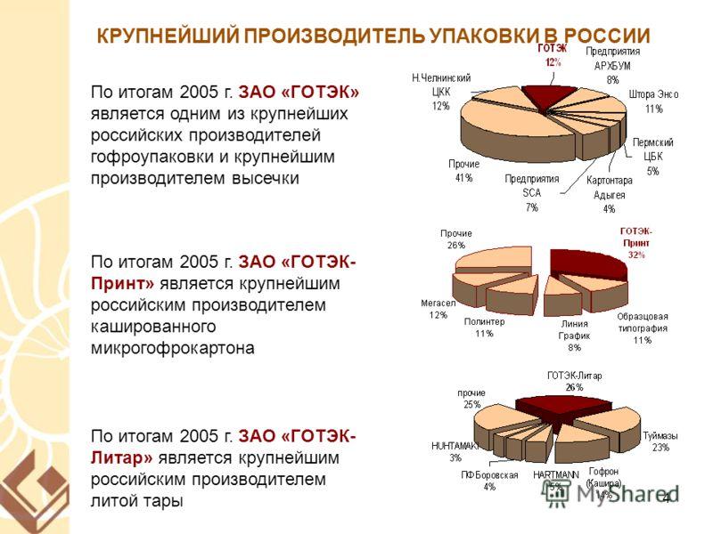 4 КРУПНЕЙШИЙ ПРОИЗВОДИТЕЛЬ УПАКОВКИ В РОССИИ По итогам 2005 г. ЗАО «ГОТЭК» является одним из крупнейших российских производителей гофроупаковки и крупнейшим производителем высечки По итогам 2005 г. ЗАО «ГОТЭК- Принт» является крупнейшим российским пр