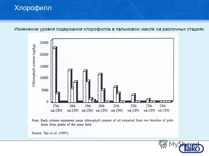 Хлорофилл Изменение уровня содержания хлорофилла в пальмовом масле на различных стадиях