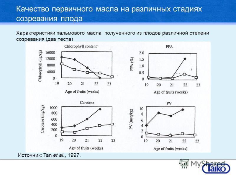 Качество первичного масла на различных стадиях созревания плода Характеристики пальмового масла полученного из плодов различной степени созревания (два теста) Источник: Tan et al., 1997.