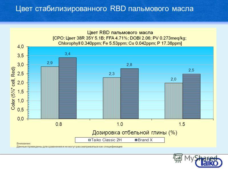 Цвет стабилизированного RBD пальмового масла Внимание: Данные приведены для сравнения и не могут рассматриваться как спецификация