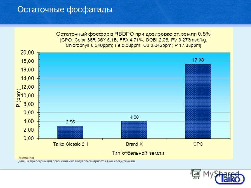 Остаточные фосфатиды Внимание: Данные приведены для сравнения и не могут рассматриваться как спецификация