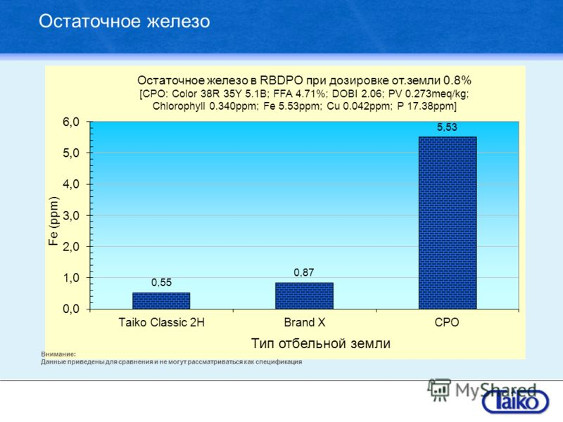 Остаточное железо Внимание: Данные приведены для сравнения и не могут рассматриваться как спецификация