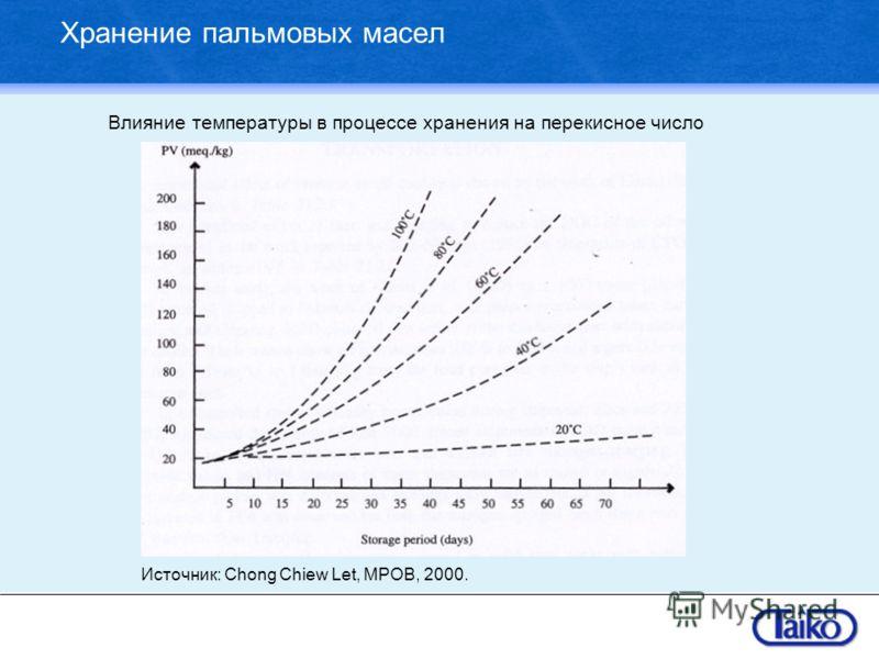 Хранение пальмовых масел Источник: Chong Chiew Let, MPOB, 2000. Влияние температуры в процессе хранения на перекисное число