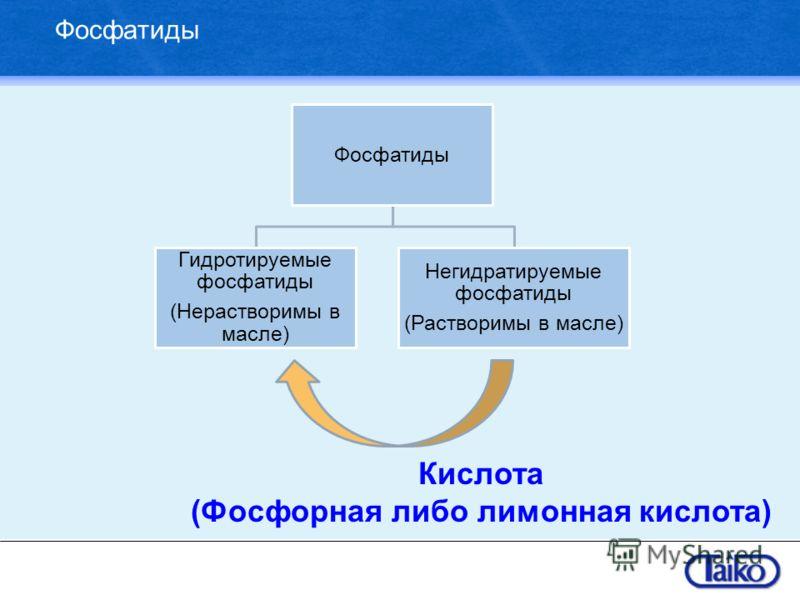 Фосфатиды Гидротируемые фосфатиды (Нерастворимы в масле) Негидратируемые фосфатиды (Растворимы в масле) Кислота (Фосфорная либо лимонная кислота)