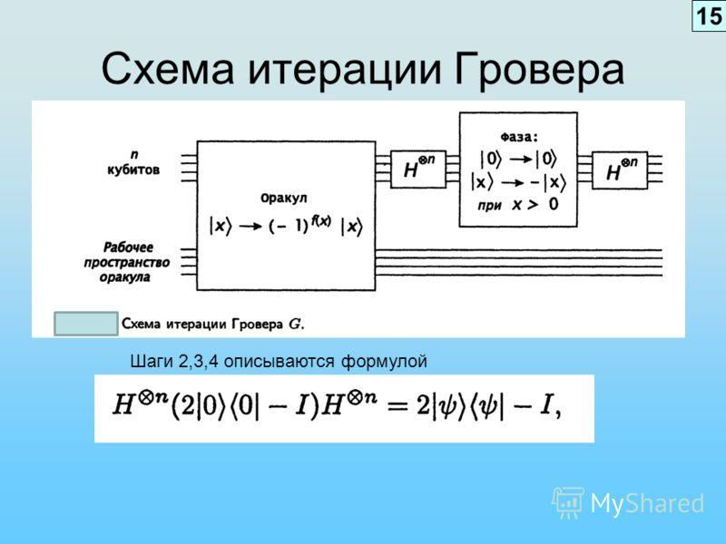 Схема итерации Гровера Шаги 2,3,4 описываются формулой 15