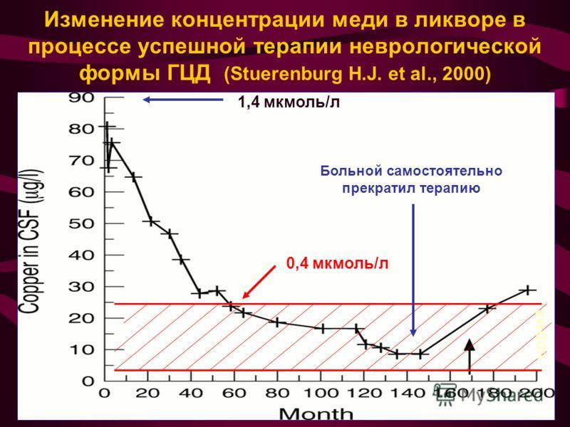 Изменение концентрации меди в ликворе в процессе успешной терапии неврологической формы ГЦД (Stuerenburg H.J. et al., 2000) 1,4 мкмоль/л 0,4 мкмоль/л Больной самостоятельно прекратил терапию норма