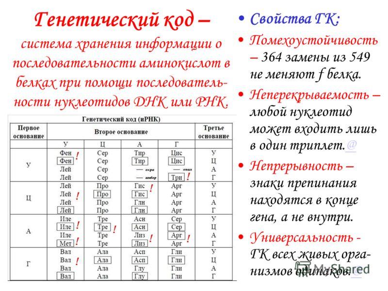 Генетический код – система хранения информации о последовательности аминокислот в белках при помощи последователь- ности нуклеотидов ДНК или РНК. Свойства ГК: Триплетность – каждая ак кодиру- ется последова- тельностью из 3х нуклеотидов. Однозначност