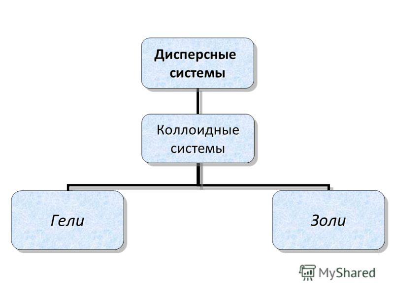 Дисперсныесистемы ГелиКоллоидныесистемыЗоли