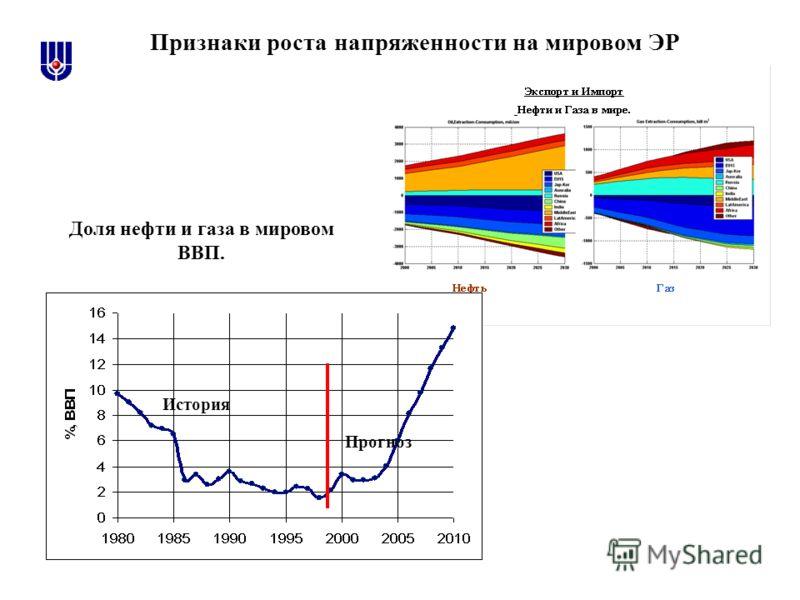 Прогноз История Доля нефти и газа в мировом ВВП. Признаки роста напряженности на мировом ЭР
