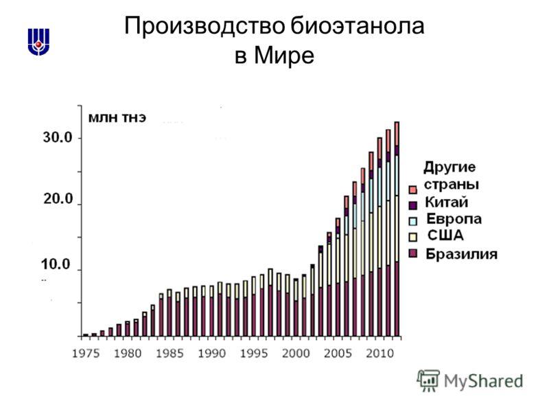 Производство биоэтанола в Мире