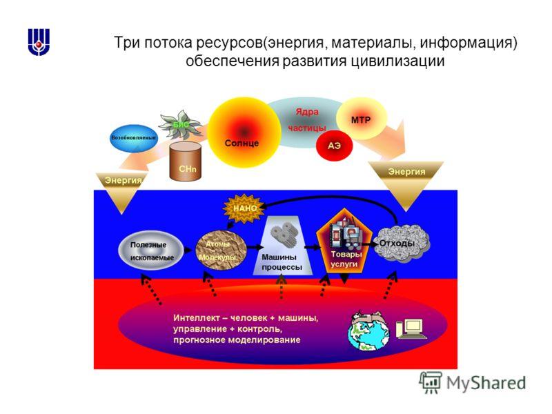 Три потока ресурсов(энергия, материалы, информация) обеспечения развития цивилизации