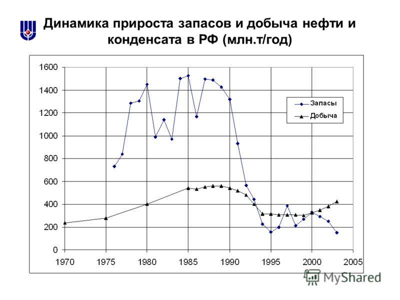 Динамика прироста запасов и добыча нефти и конденсата в РФ (млн.т/год)