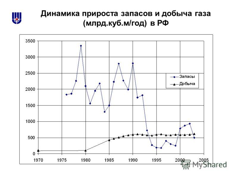 Динамика прироста запасов и добыча газа (млрд.куб.м/год) в РФ