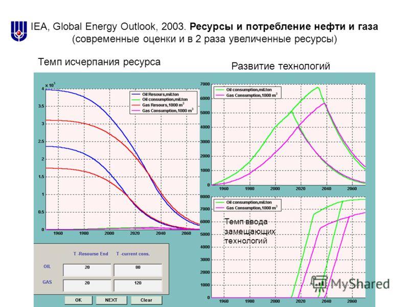 IEA, Global Energy Outlook, 2003. Ресурсы и потребление нефти и газа (современные оценки и в 2 раза увеличенные ресурсы) Темп ввода замещающих технологий Темп исчерпания ресурса Развитие технологий