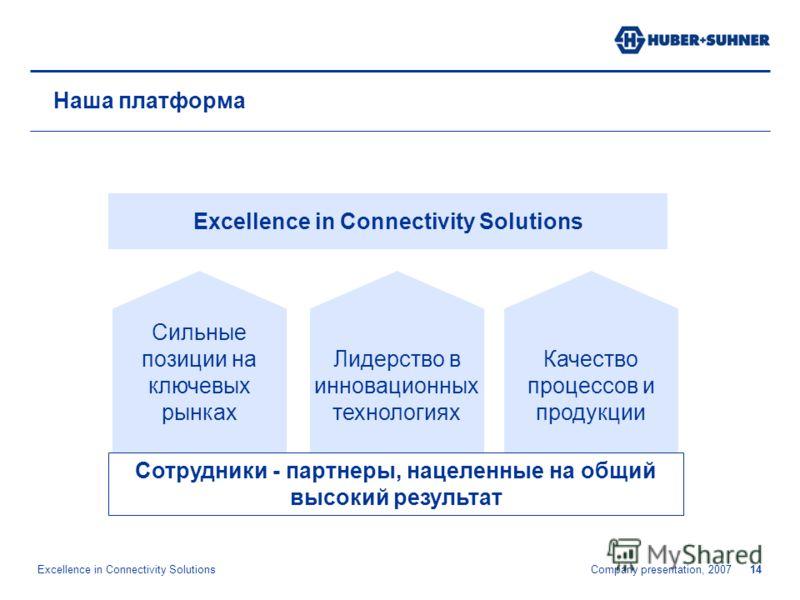 Excellence in Connectivity Solutions Company presentation, 200714 Наша платформа Сильные позиции на ключевых рынках Лидерство в инновационных технологиях Качество процессов и продукции Excellence in Connectivity Solutions Сотрудники - партнеры, нацел