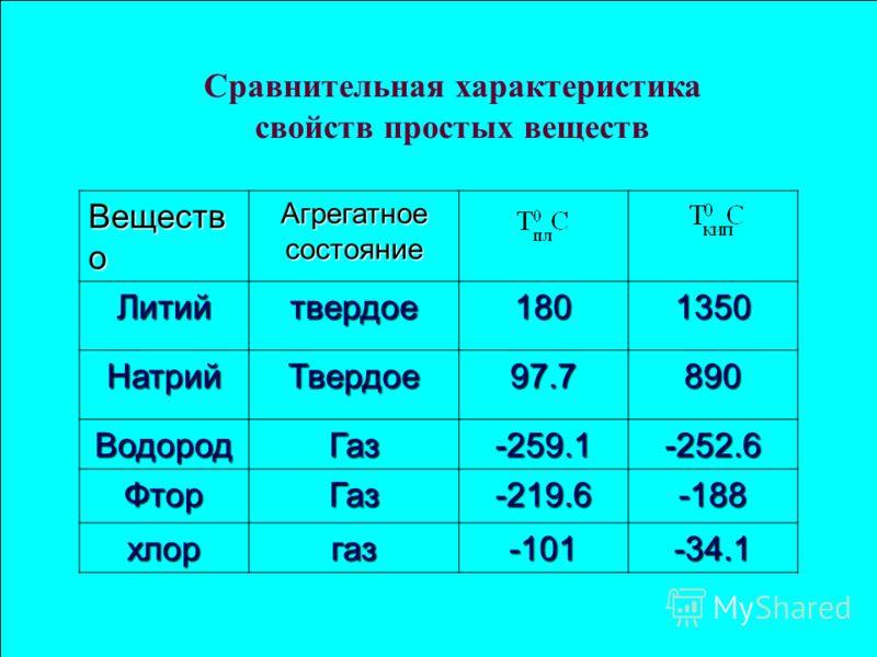 Сравнительная характеристика свойств простых веществ Веществ о Агрегатное состояние Литийтвердое1801350 НатрийТвердое97.7890 ВодородГаз-259.1-252.6 ФторГаз-219.6-188 хлоргаз-101-34.1