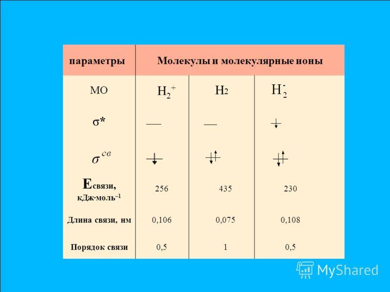 параметрыМолекулы и молекулярные ионы МО Н 2 + Н 2 σ*σ* Е связи, кДжмоль –1 256435230 Длина связи, нм0,1060,0750,108 Порядок связи0,51