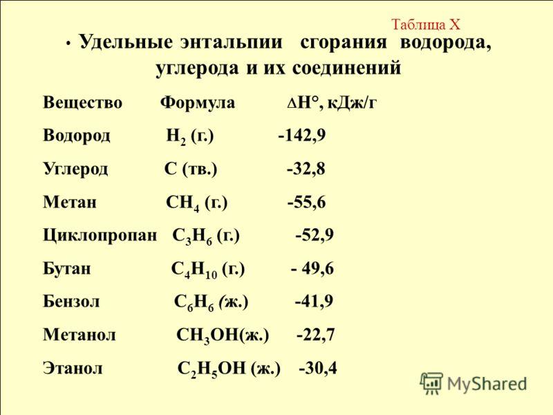 Удельные энтальпии сгорания водорода, углерода и их соединений Вещество Формула Н°, кДж/г Водород Н 2 (г.) -142,9 Углерод С (тв.) -32,8 Метан СН 4 (г.) -55,6 Циклопропан С 3 Н 6 (г.) -52,9 Бутан С 4 Н 10 (г.) - 49,6 Бензол С 6 Н 6 (ж.) -41,9 Метанол