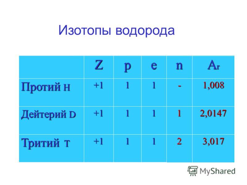 Изотопы водорода 3,017 2,0147 1,008 ArArArAr211+1 Тритий T 111+1 Дейтерий D -11+1 Протий Н nepZ