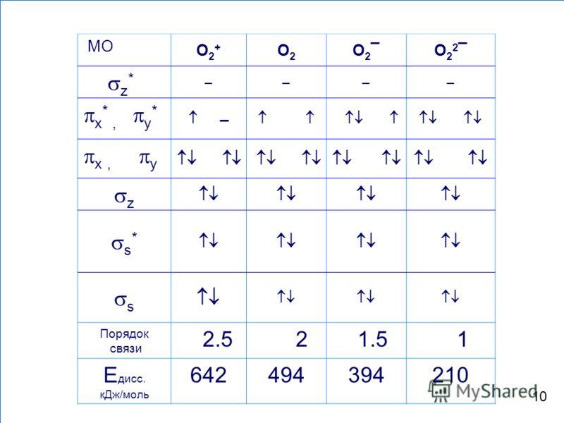 МО О2+О2+ О2О2 О2¯О2¯О22¯О22¯ z * x *, у * x, у z s * s Порядок связи 2.5 2 1.5 1 Е дисс. кДж/моль 642494394210 10